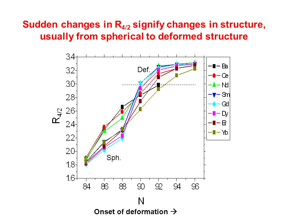 Sudden changes in R 4/2 signify changes in structure, usually from spherical to deformed structure Onset of deformation  Sph. Def.