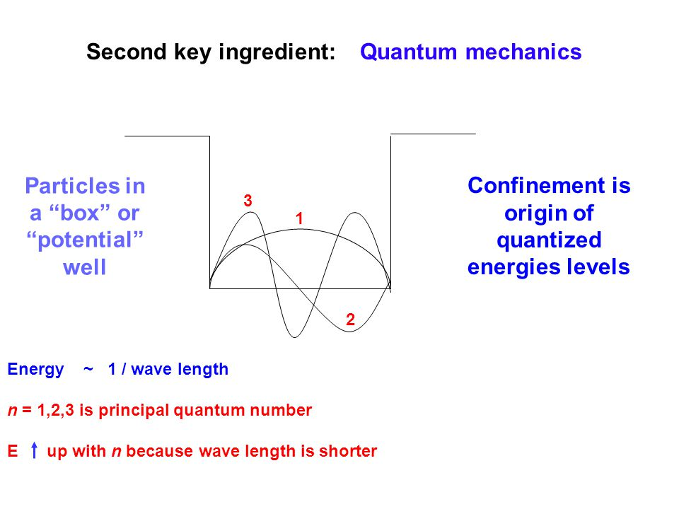 3 2 1 Energy ~ 1 / wave length n = 1,2,3 is principal quantum number E up with n because wave length is shorter Particles in a box or potential well Confinement is origin of quantized energies levels Second key ingredient: Quantum mechanics