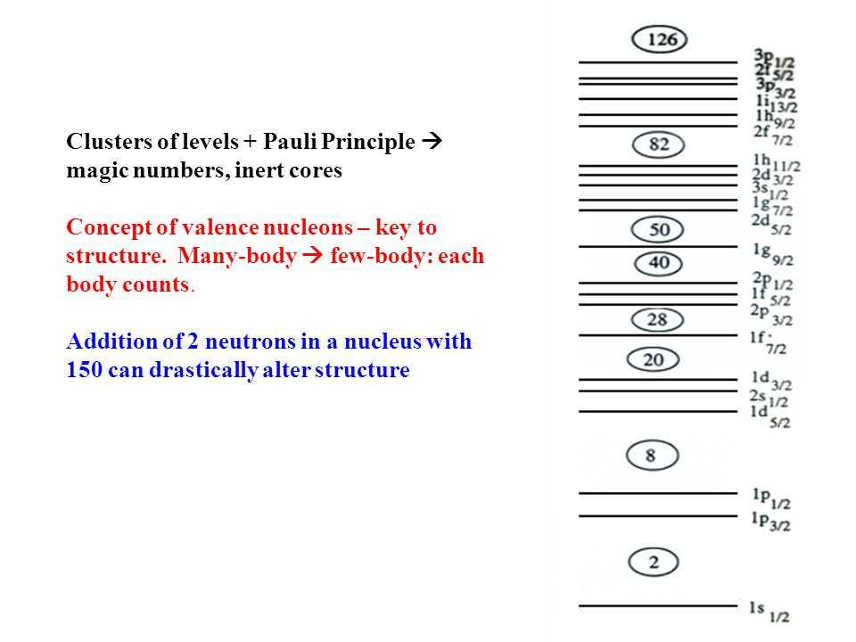 Clusters of levels + Pauli Principle  magic numbers, inert cores Concept of valence nucleons – key to structure. Many-body  few-body: each body coun
