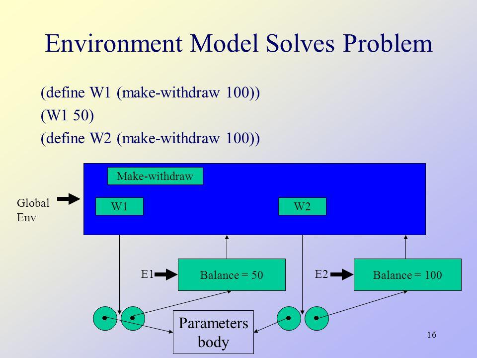 16 Environment Model Solves Problem (define W1 (make-withdraw 100)) (W1 50) (define W2 (make-withdraw 100)) Global Env Balance = 50Balance = 100 E1 E2 Parameters body W1W2 Make-withdraw