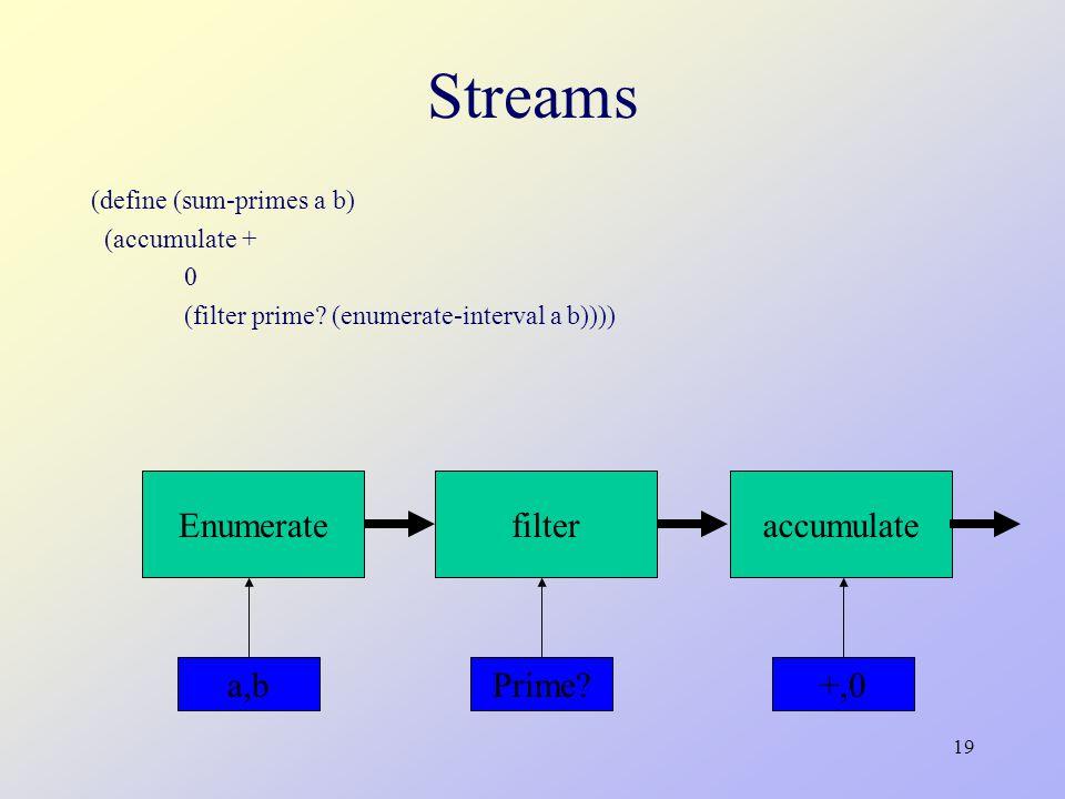 19 Streams (define (sum-primes a b) (accumulate + 0 (filter prime? (enumerate-interval a b)))) Enumeratefilteraccumulate Prime?+,0a,b