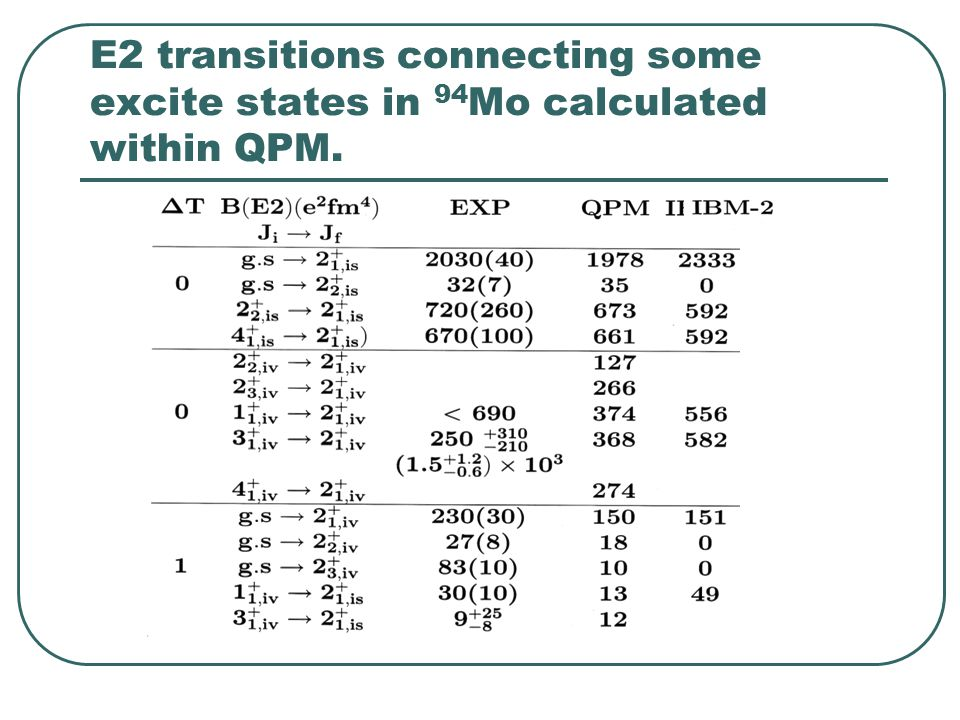 E2 transitions connecting some excite states in 94 Mo calculated within QPM.