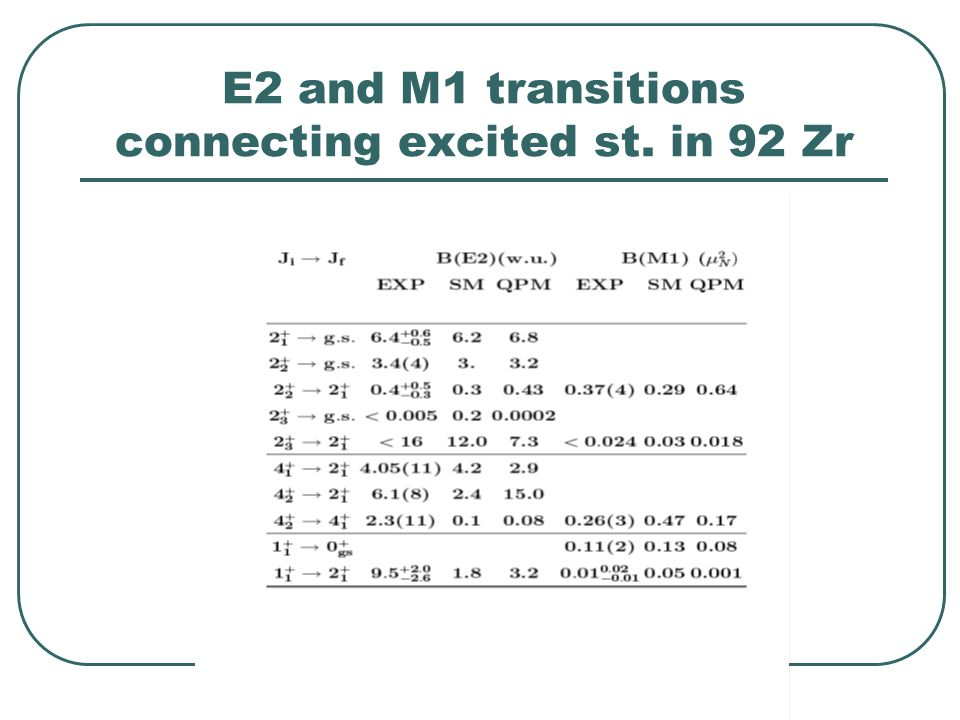 E2 and M1 transitions connecting excited st. in 92 Zr