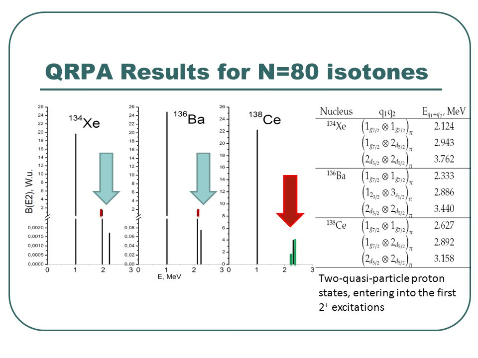 QRPA Results for N=80 isotones Two-quasi-particle proton states, entering into the first 2 + excitations
