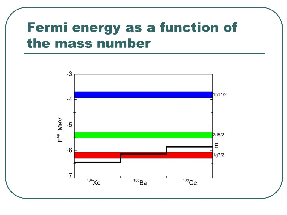 Fermi energy as a function of the mass number