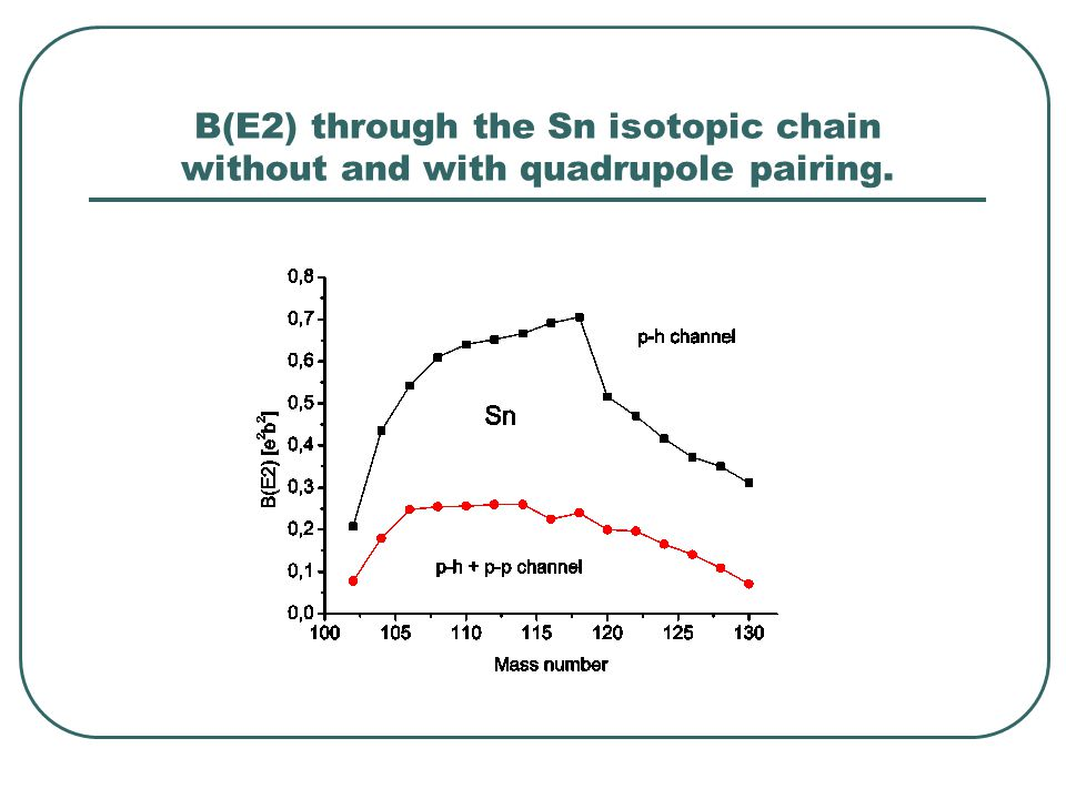 B(E2) through the Sn isotopic chain without and with quadrupole pairing.