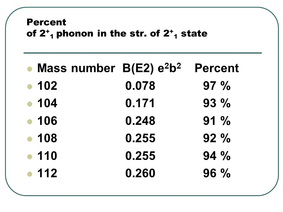 Percent of 2 + 1 phonon in the str.