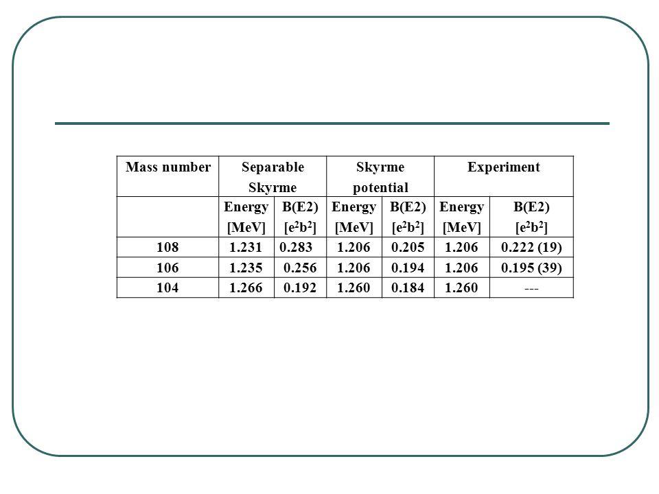 Mass number Separable Skyrme Skyrme potential Experiment Energy [MeV] B(E2) [e 2 b 2 ] Energy [MeV] B(E2) [e 2 b 2 ] Energy [MeV] B(E2) [e 2 b 2 ] 1081.2310.2831.2060.2051.2060.222 (19) 1061.2350.2561.2060.1941.2060.195 (39) 1041.2660.1921.2600.1841.260---