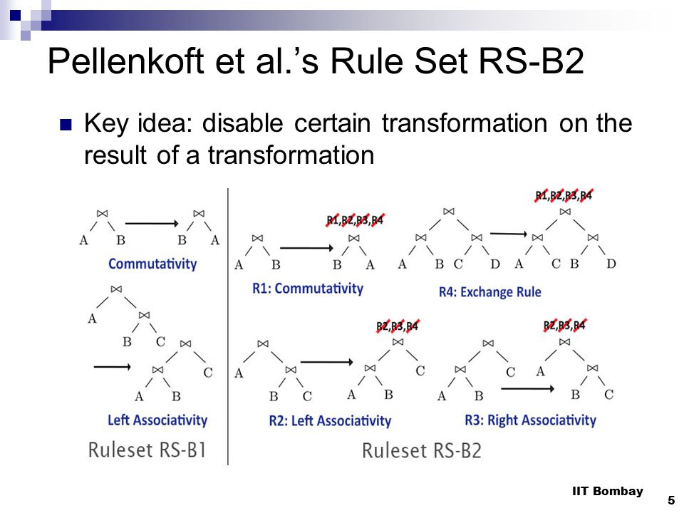 Pellenkoft et al.'s Rule Set RS-B2 Key idea: disable certain transformation on the result of a transformation IIT Bombay 5