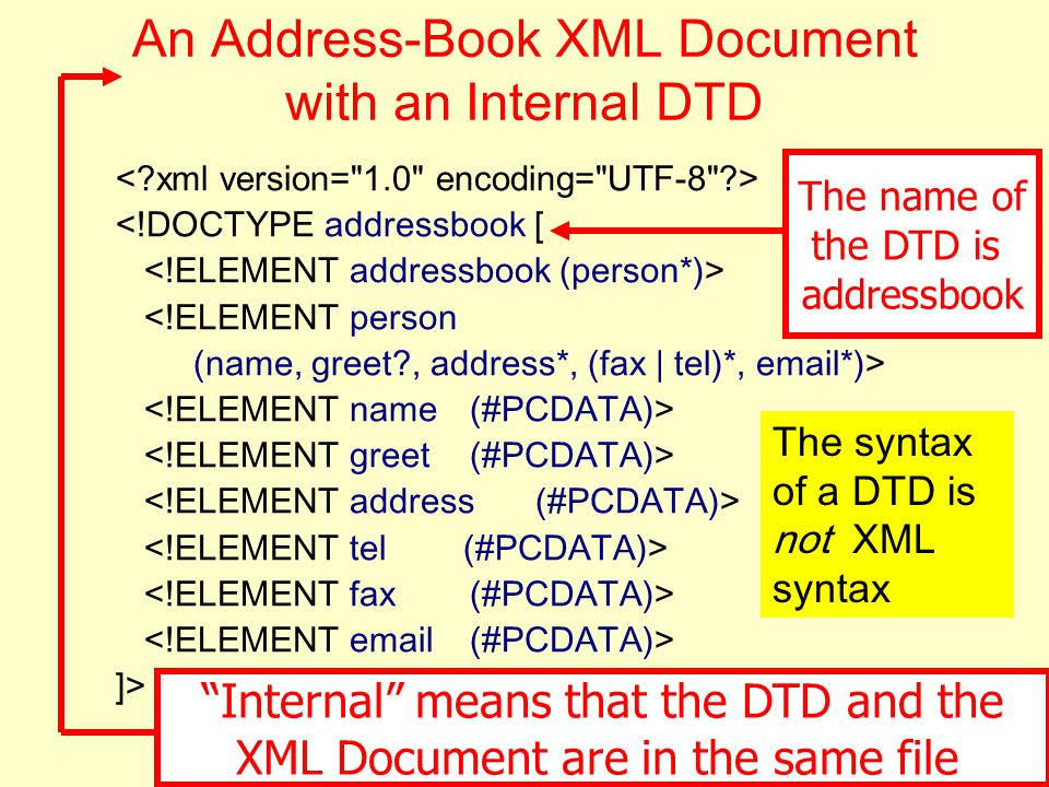 13 An Address-Book XML Document with an Internal DTD <!DOCTYPE addressbook [ <!ELEMENT person (name, greet?, address*, (fax | tel)*, email*)> ]> The n