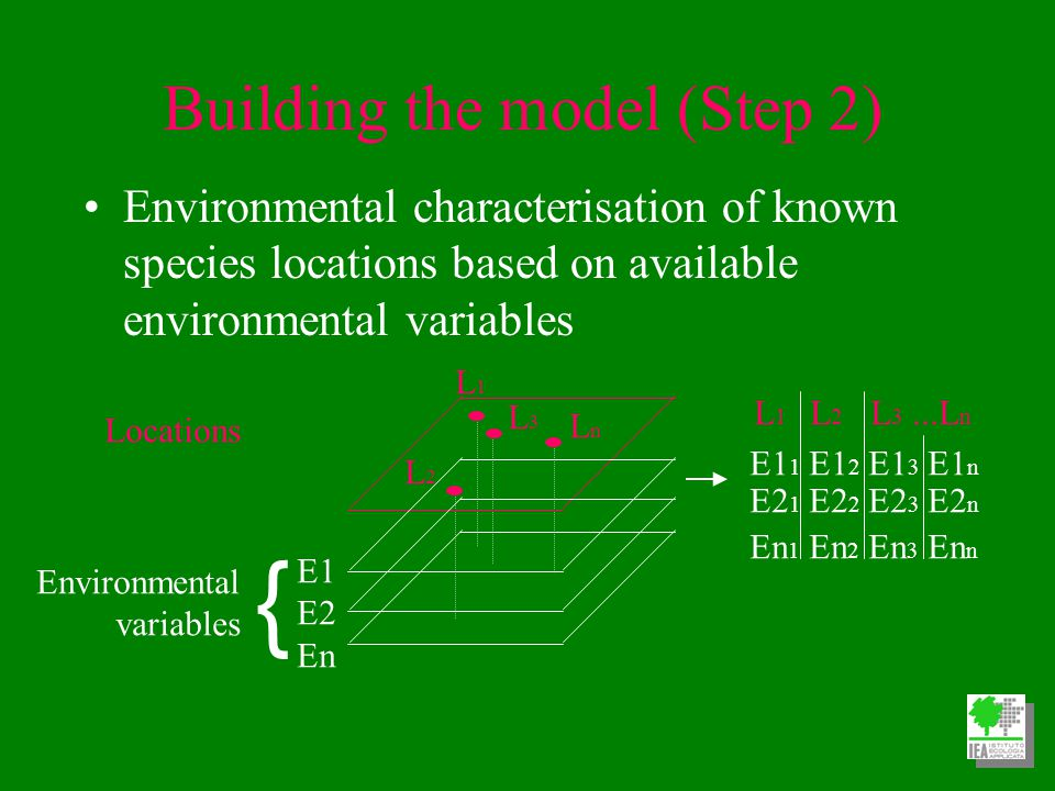Building the model (Step 2) Environmental characterisation of known species locations based on available environmental variables Locations { Environmental variables L1L1 L2L2 L3L3 LnLn E1 E2 En L 1 L 2 L 3...L n E1 1 E1 2 E1 3 E1 n E2 1 E2 2 E2 3 E2 n En 1 En 2 En 3 En n