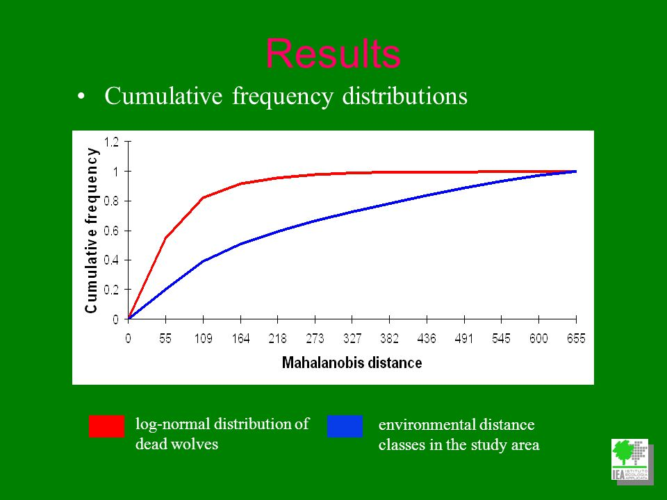 log-normal distribution of dead wolves environmental distance classes in the study area Cumulative frequency distributions