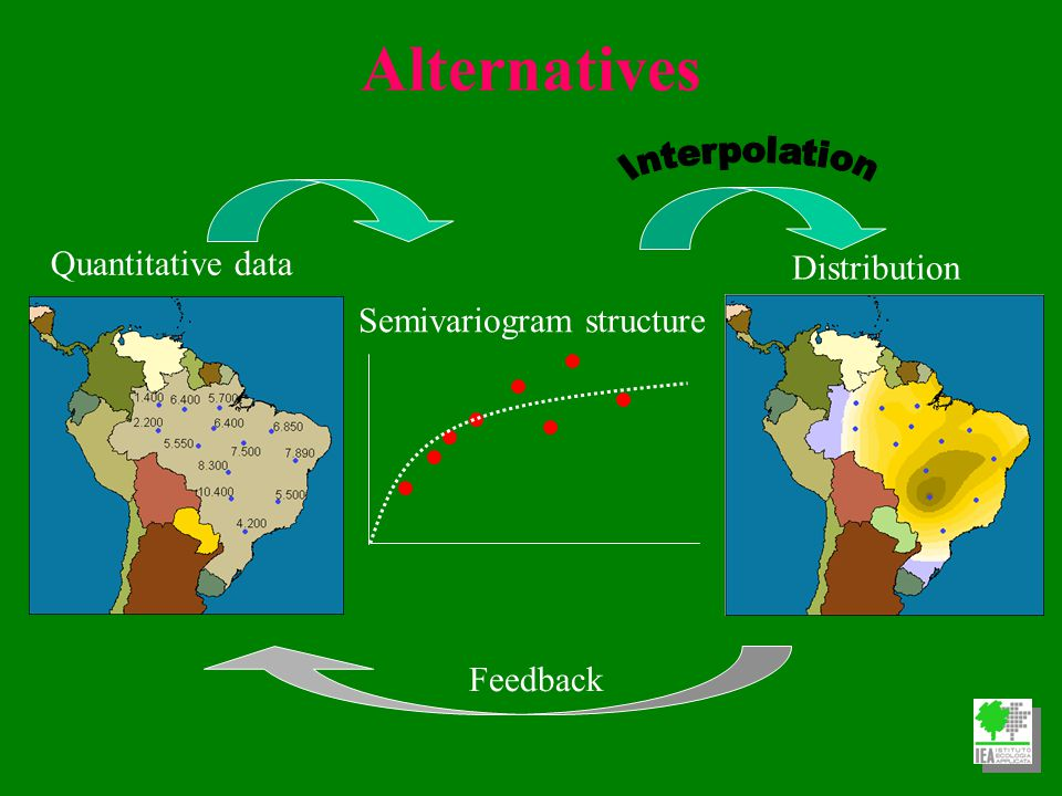 Alternatives Quantitative data Distribution Semivariogram structure Feedback