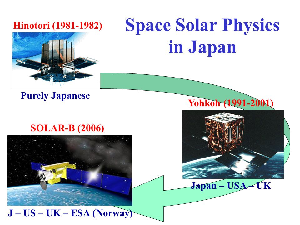 Space Solar Physics in Japan Yohkoh (1991-2001) Purely Japanese SOLAR-B (2006) Hinotori (1981-1982) Japan – USA – UK J – US – UK – ESA (Norway)