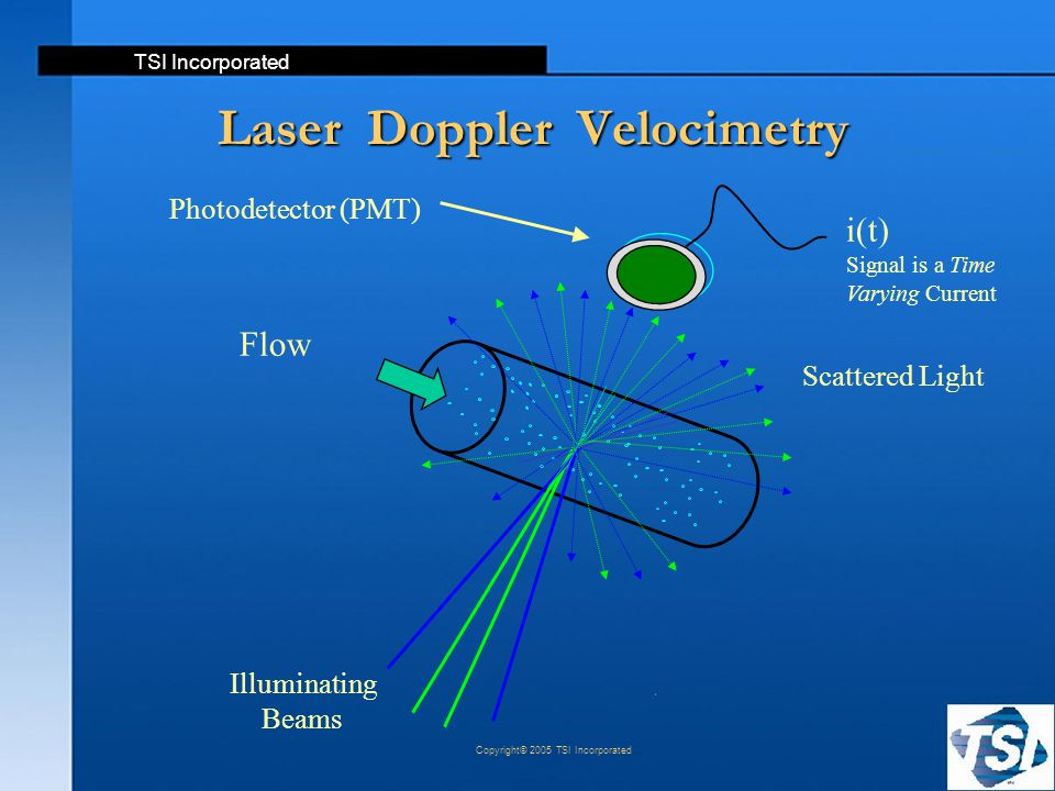 TSI Incorporated Copyright© 2005 TSI Incorporated Laser Doppler Velocimetry i(t) Signal is a Time Varying Current Photodetector (PMT) Flow Illuminatin