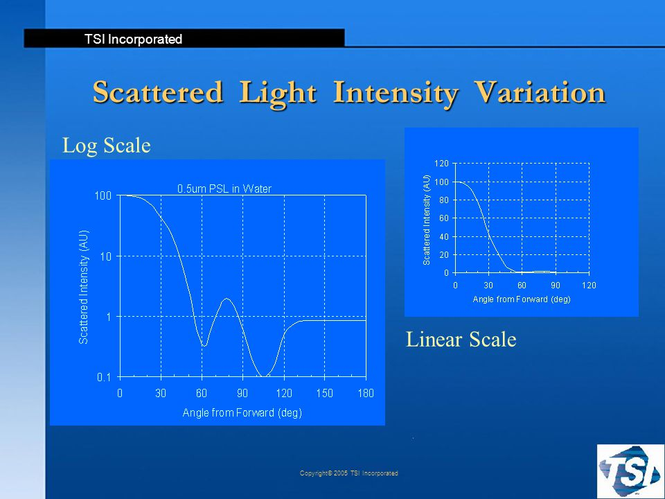 TSI Incorporated Copyright© 2005 TSI Incorporated Scattered Light Intensity Variation Log Scale Linear Scale