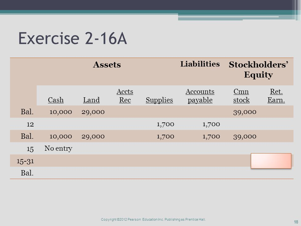 18 Exercise 2-16A Assets Liabilities Stockholders' Equity CashLand Accts RecSupplies Accounts payable Cmn stock Ret.