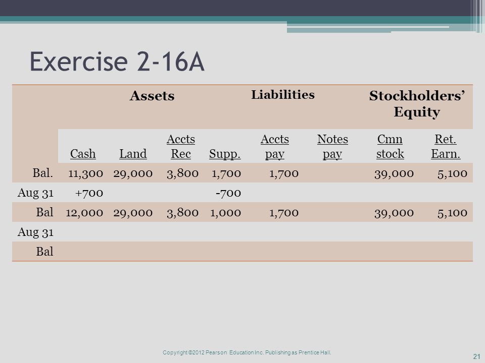21 Exercise 2-16A Assets Liabilities Stockholders' Equity CashLand Accts RecSupp.