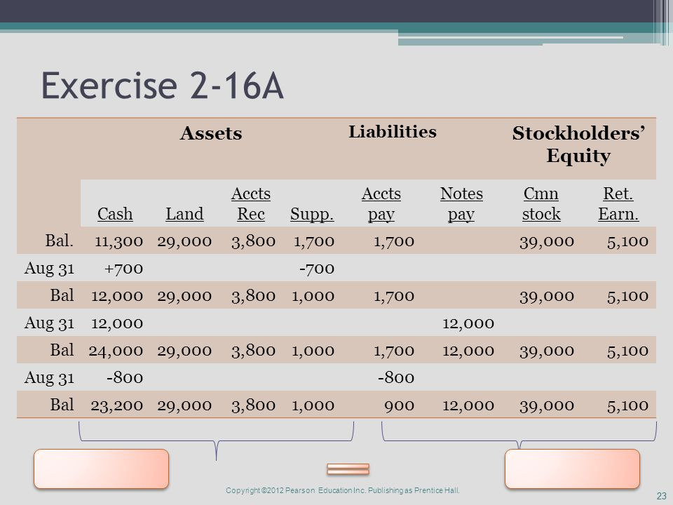 23 Exercise 2-16A Assets Liabilities Stockholders' Equity CashLand Accts RecSupp.
