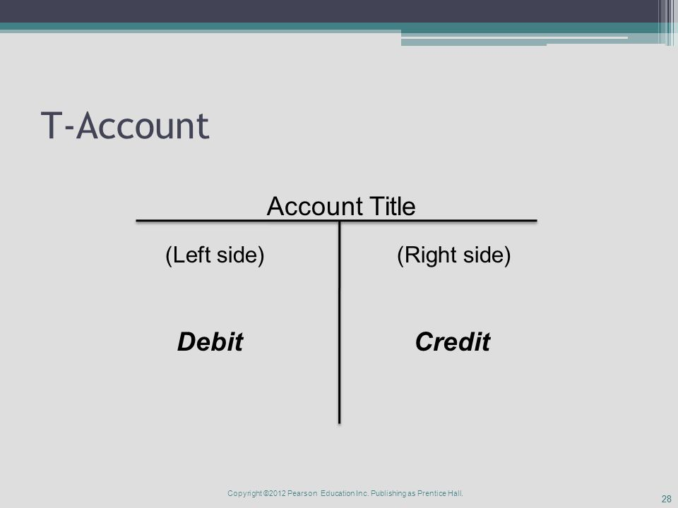28 T-Account Account Title (Left side)(Right side) DebitCredit Copyright ©2012 Pearson Education Inc.