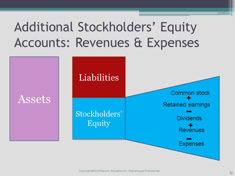 32 Additional Stockholders' Equity Accounts: Revenues & Expenses Assets Liabilities Stockholders' Equity Common stock Retained earnings Dividends Revenues Expenses + + Copyright ©2012 Pearson Education Inc.