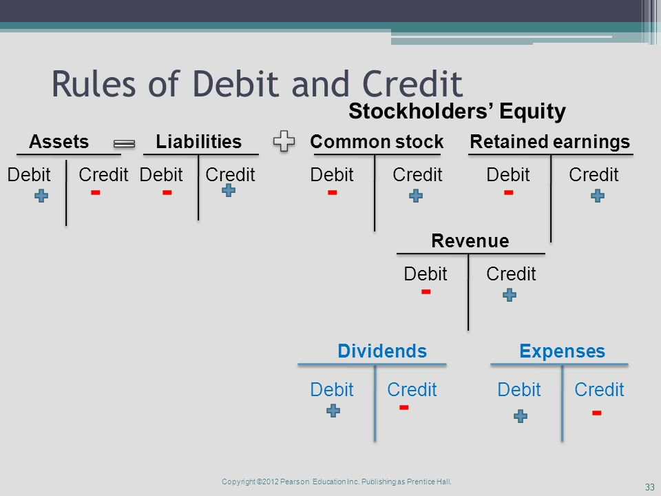 33 Rules of Debit and Credit AssetsLiabilities Stockholders' Equity DebitCredit Debit Common stockRetained earnings Revenue ExpensesDividends - --- - - Credit Debit - Copyright ©2012 Pearson Education Inc.