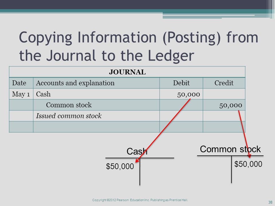 38 Copying Information (Posting) from the Journal to the Ledger JOURNAL DateAccounts and explanationDebitCredit May 1Cash50,000 Common stock50,000 Issued common stock Cash Common stock $50,000 Copyright ©2012 Pearson Education Inc.