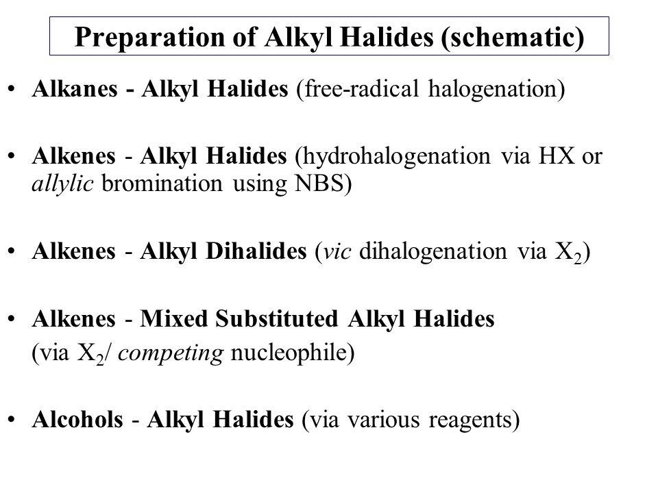 Preparation of Alkyl Halides (schematic)