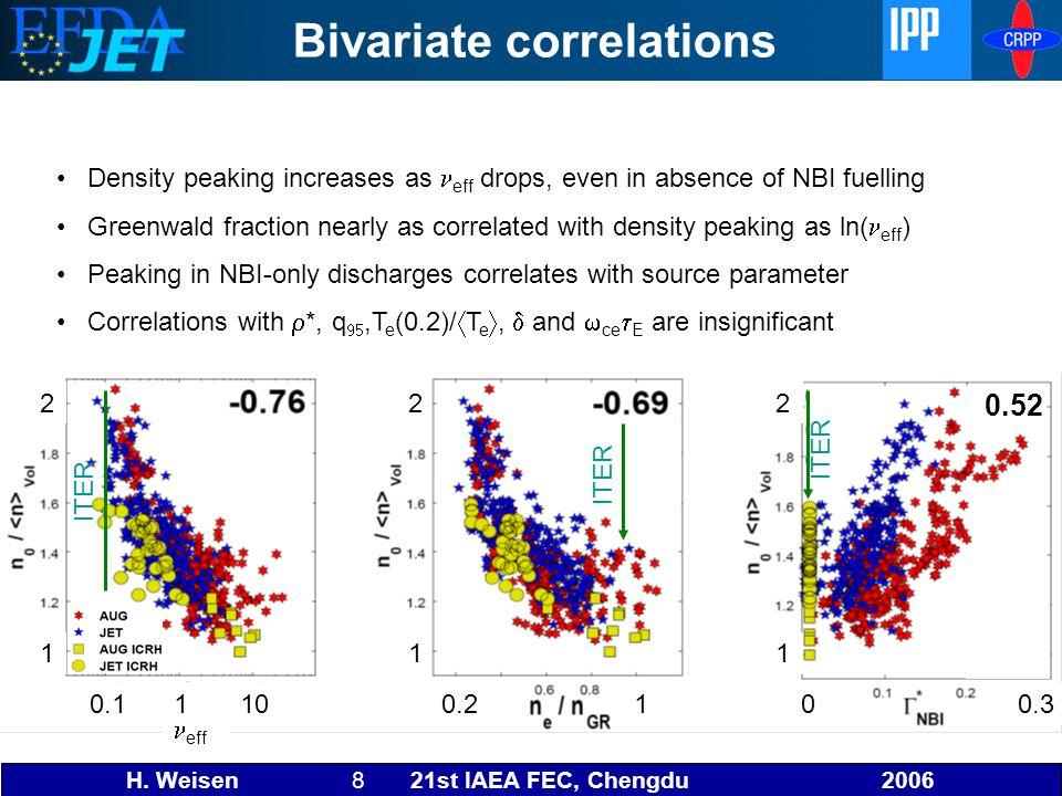 H. Weisen 8 21st IAEA FEC, Chengdu 2006 Bivariate correlations Density peaking increases as eff drops, even in absence of NBI fuelling Greenwald fract