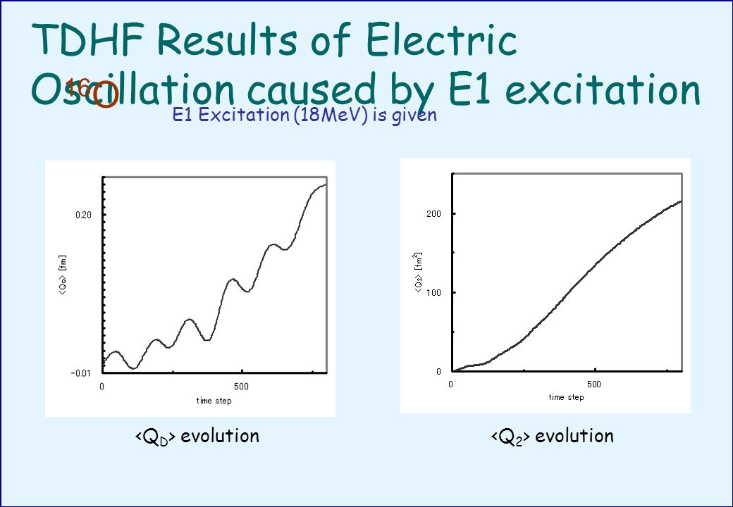 TDHF Results of Electric Oscillation caused by E1 excitation 16 O E1 Excitation (18MeV) is given evolution