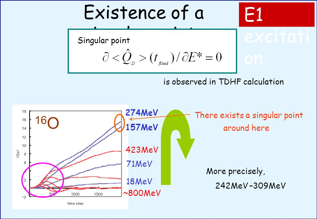 Existence of a singular point 16 O 157MeV 274MeV 71MeV 18MeV 423MeV ~800MeV E1 excitati on Singular point is observed in TDHF calculation There exists a singular point around here More precisely, 242MeV –309MeV
