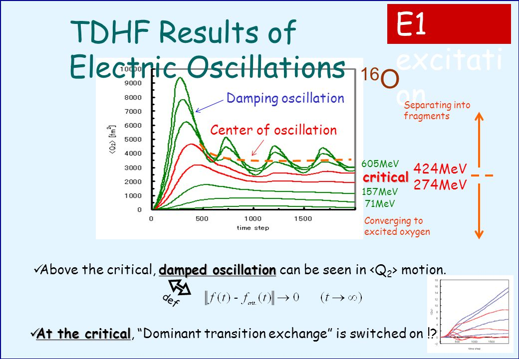 TDHF Results of Electric Oscillations Center of oscillation Damping oscillation def E1 excitati on critical 16 O 274MeV 424MeV 157MeV 71MeV 605MeV Converging to excited oxygen Separating into fragments At the critical At the critical, Dominant transition exchange is switched on !.