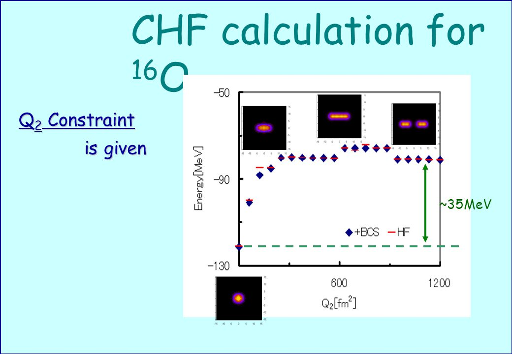 CHF calculation for 16 O ~35MeV Q 2 Constraint is given
