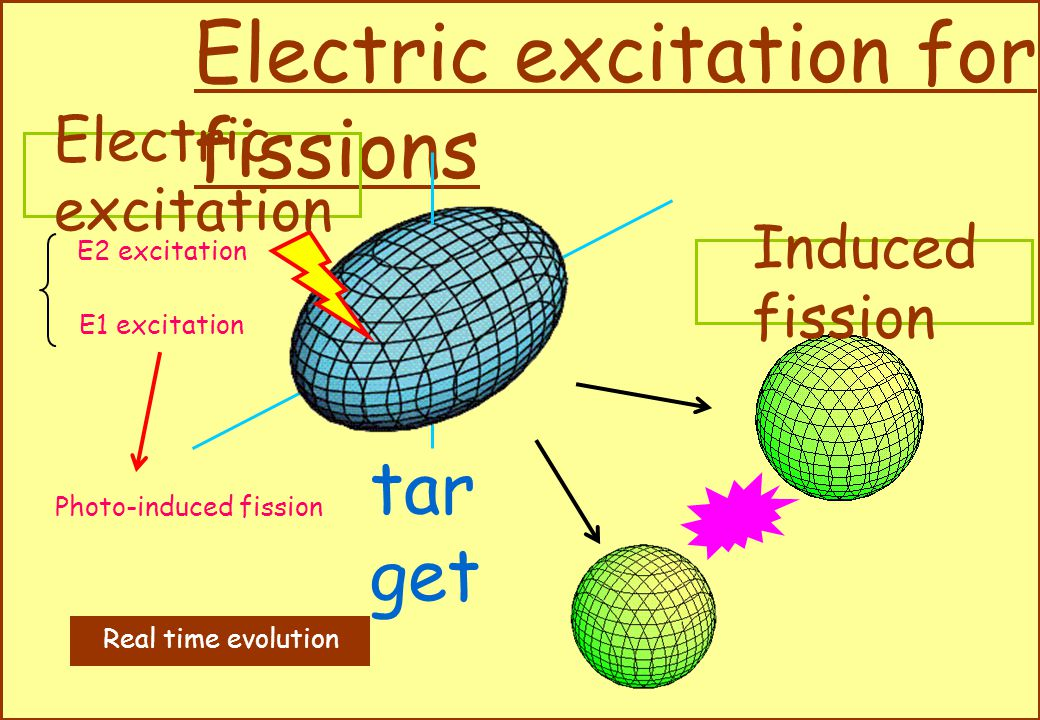 Electric excitation for fissions tar get E1 excitation E2 excitation Electric excitation Induced fission Real time evolution Photo-induced fission
