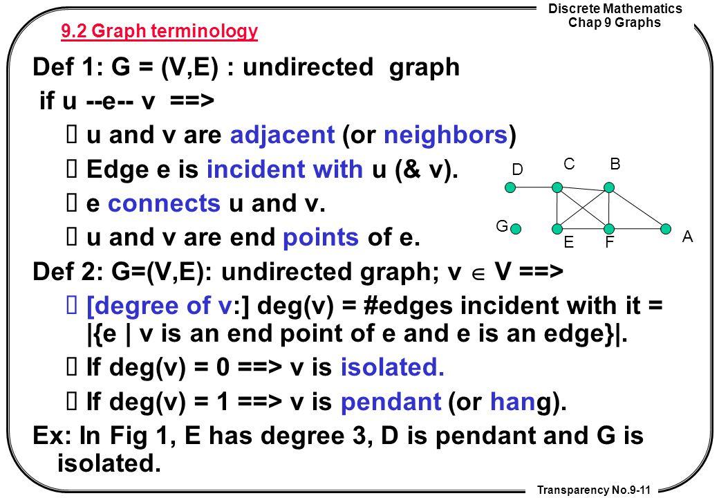 Discrete Mathematics Chap 9 Graphs Transparency No.9-11 9.2 Graph terminology Def 1: G = (V,E) : undirected graph if u --e-- v ==> u and v are adjacen