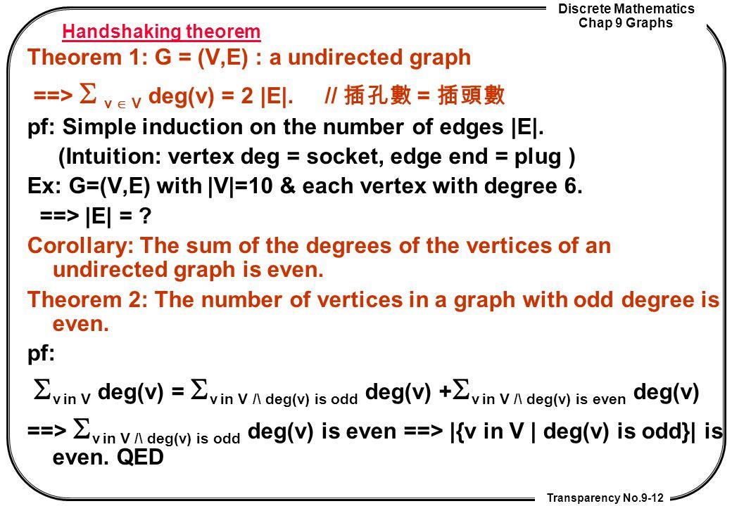 Discrete Mathematics Chap 9 Graphs Transparency No.9-12 Handshaking theorem Theorem 1: G = (V,E) : a undirected graph ==>  v  V deg(v) = 2 |E|. //