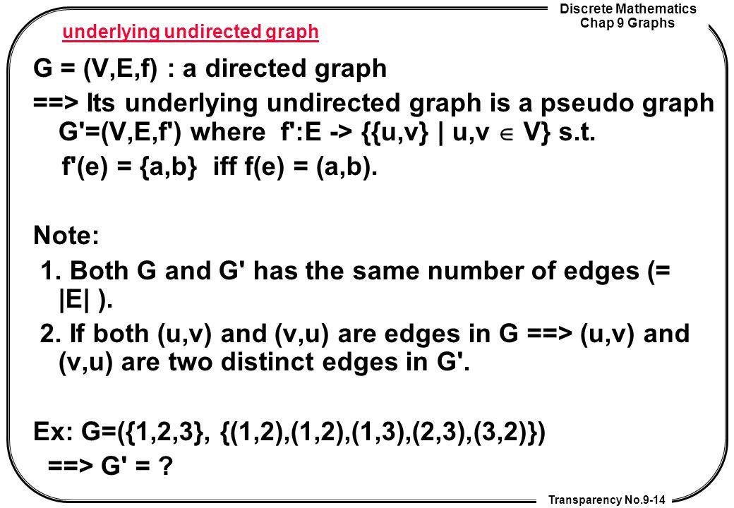 Discrete Mathematics Chap 9 Graphs Transparency No.9-14 underlying undirected graph G = (V,E,f) : a directed graph ==> Its underlying undirected graph