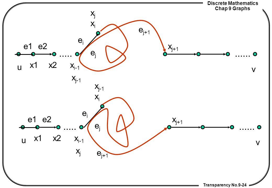 Discrete Mathematics Chap 9 Graphs Transparency No.9-24........... u x1x2 x i-1 xixi x j-1 xjxj x j+1 v e1e2 eiei ejej e j+1........... u x1x2 x i-1 x