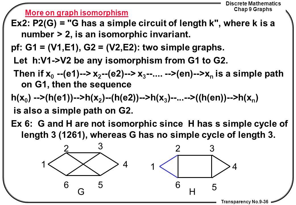 Discrete Mathematics Chap 9 Graphs Transparency No.9-36 More on graph isomorphism Ex2: P2(G) =