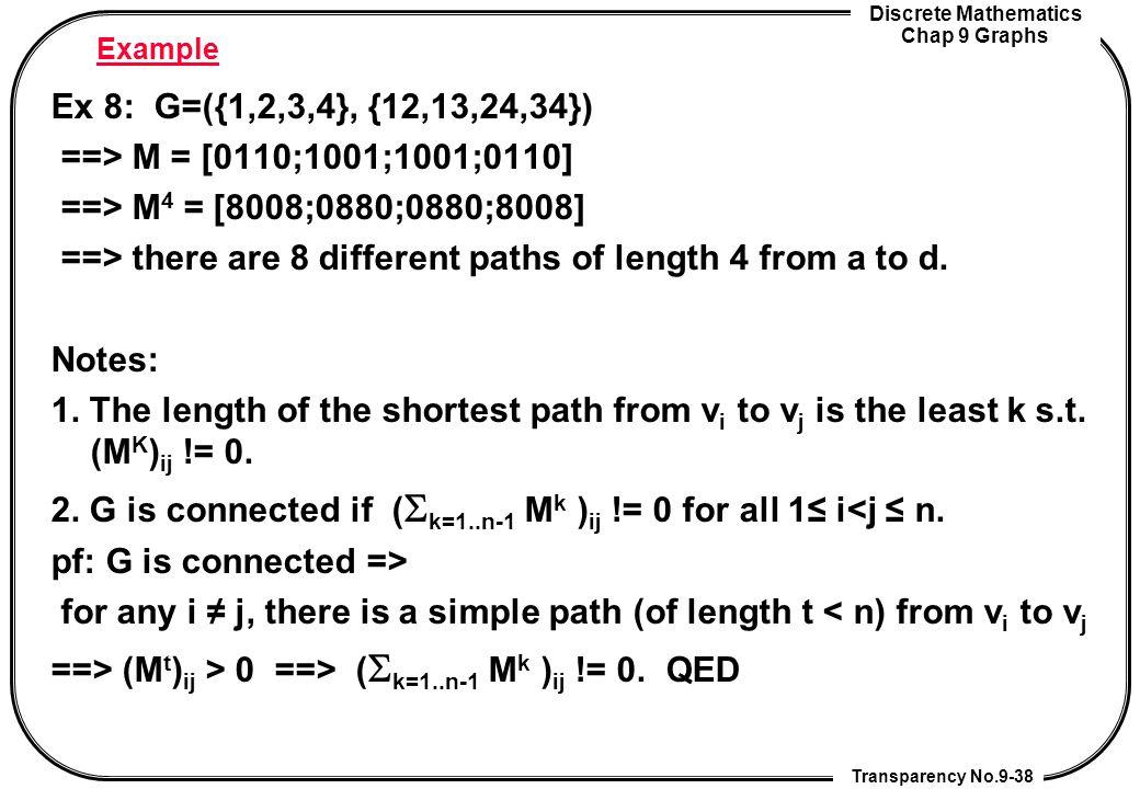 Discrete Mathematics Chap 9 Graphs Transparency No.9-38 Example Ex 8: G=({1,2,3,4}, {12,13,24,34}) ==> M = [0110;1001;1001;0110] ==> M 4 = [8008;0880;