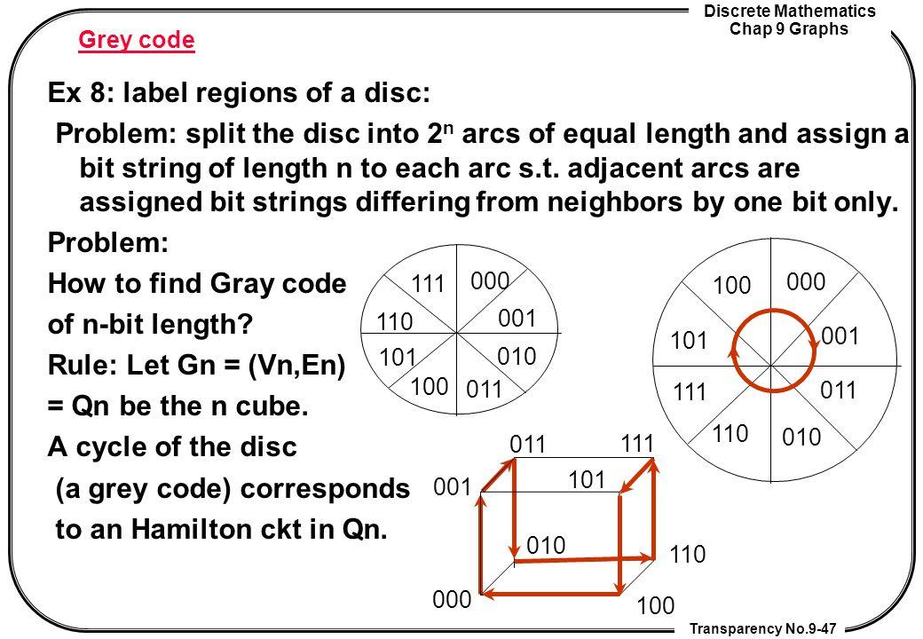 Discrete Mathematics Chap 9 Graphs Transparency No.9-47 Grey code Ex 8: label regions of a disc: Problem: split the disc into 2 n arcs of equal length