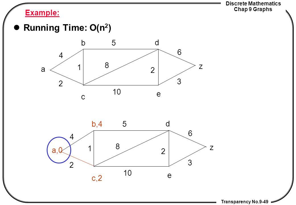 Discrete Mathematics Chap 9 Graphs Transparency No.9-49 Example: Running Time: O(n 2 ) a z b c d e 2 4 1 2 5 8 10 3 6 a,0 z b,4 c,2 d e 2 4 1 2 5 8 10