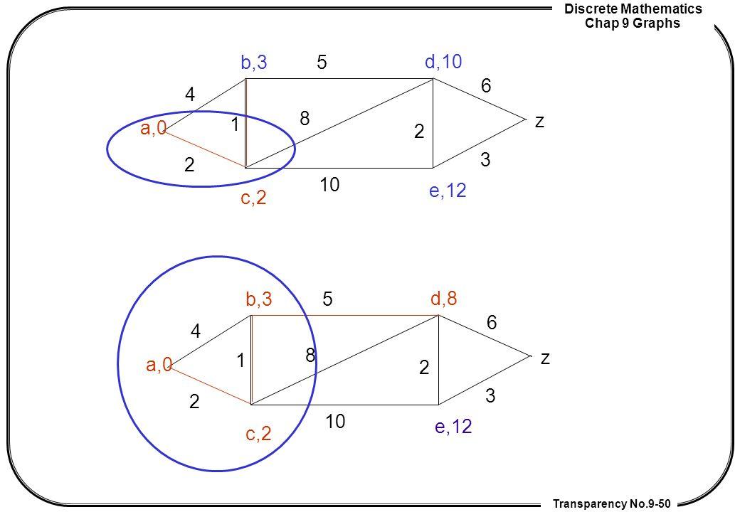 Discrete Mathematics Chap 9 Graphs Transparency No.9-50 a,0 z b,3 c,2 d,10 e,12 2 4 1 2 5 8 10 3 6 a,0 z b,3 c,2 d,8 e,12 2 4 1 2 5 8 10 3 6