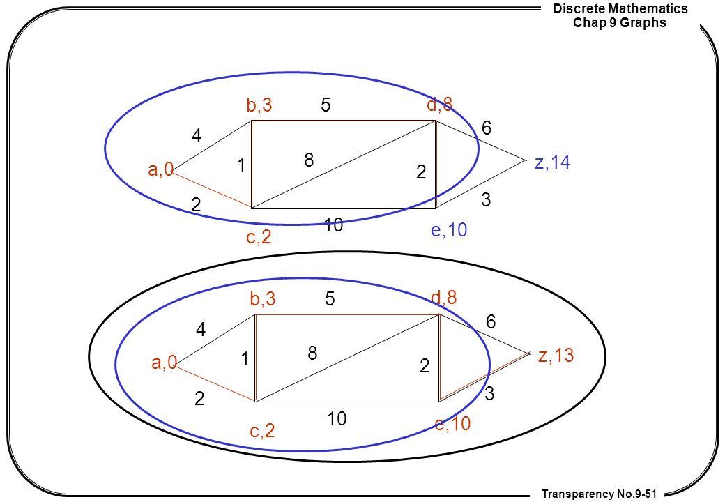 Discrete Mathematics Chap 9 Graphs Transparency No.9-51 a,0 z,14 b,3 c,2 d,8 e,10 2 4 1 2 5 8 10 3 6 a,0 z,13 b,3 c,2 d,8 e,10 2 4 1 2 5 8 10 3 6