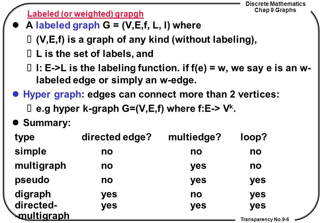 Discrete Mathematics Chap 9 Graphs Transparency No.9-7 Graph models Ex1: Niche overlap graphs in ecology: G=(V,E) is a simple graph where V is the set of species.