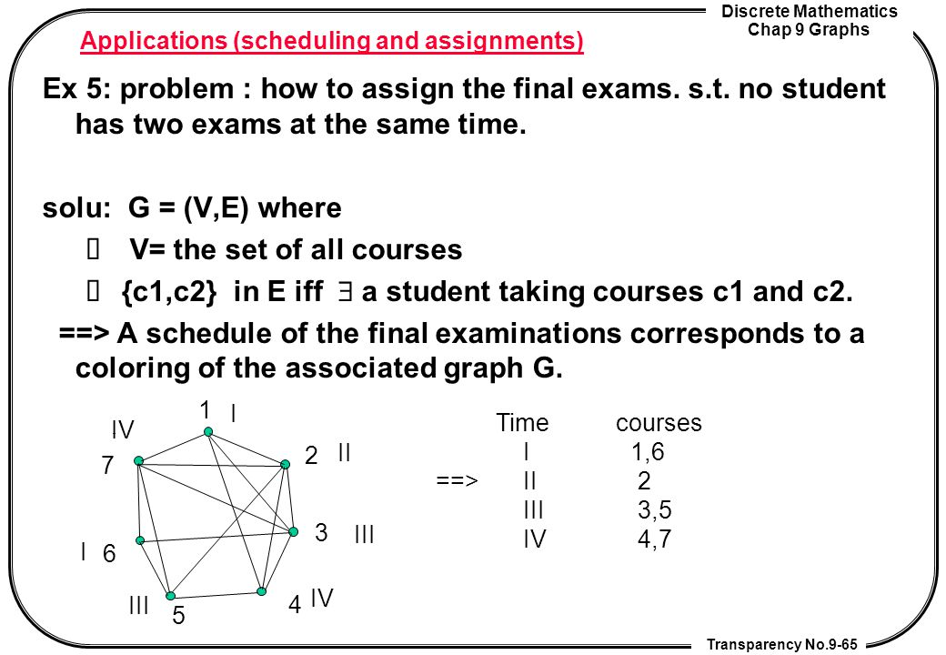 Discrete Mathematics Chap 9 Graphs Transparency No.9-65 Applications (scheduling and assignments) Ex 5: problem : how to assign the final exams. s.t.