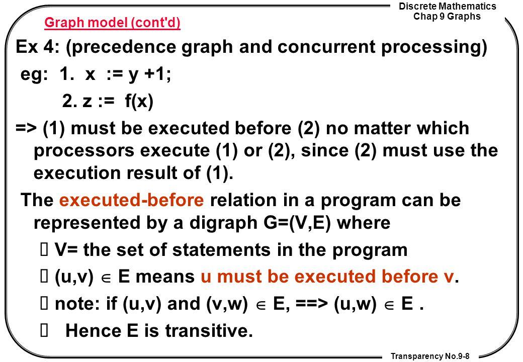 Discrete Mathematics Chap 9 Graphs Transparency No.9-9 Precedence graph of a program Ex 4: s1: a := 0; s2: b := 1; s3: a := a+1; s4: d:= b+a; s5: e := d+1; s6: e := c+d ==> What is the precedence graph of this program.