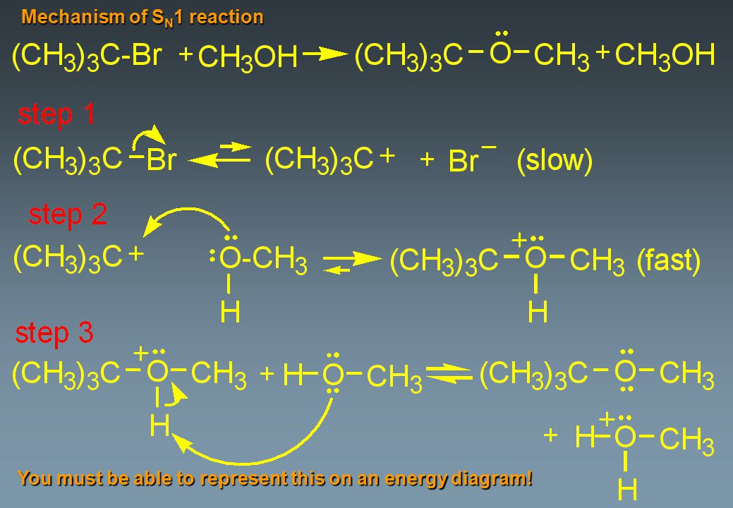 Mechanism of S N 1 reaction You must be able to represent this on an energy diagram!