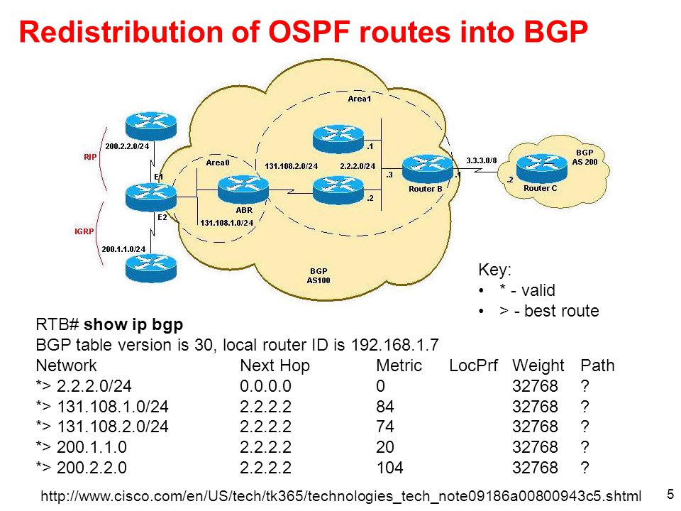 Redistribution of OSPF routes into BGP 5 http://www.cisco.com/en/US/tech/tk365/technologies_tech_note09186a00800943c5.shtml RTB# show ip bgp BGP table version is 30, local router ID is 192.168.1.7 NetworkNext HopMetric LocPrfWeightPath *> 2.2.2.0/24 0.0.0.0032768.