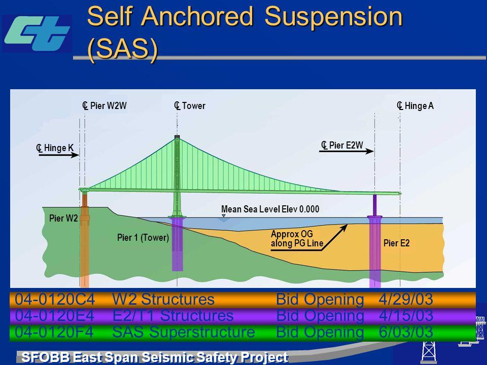 SFOBB East Span Seismic Safety Project Self Anchored Suspension (SAS) Pier 1 (Tower) Pier E2 Approx OG along PG Line Mean Sea Level Elev 0.000 Pier E2